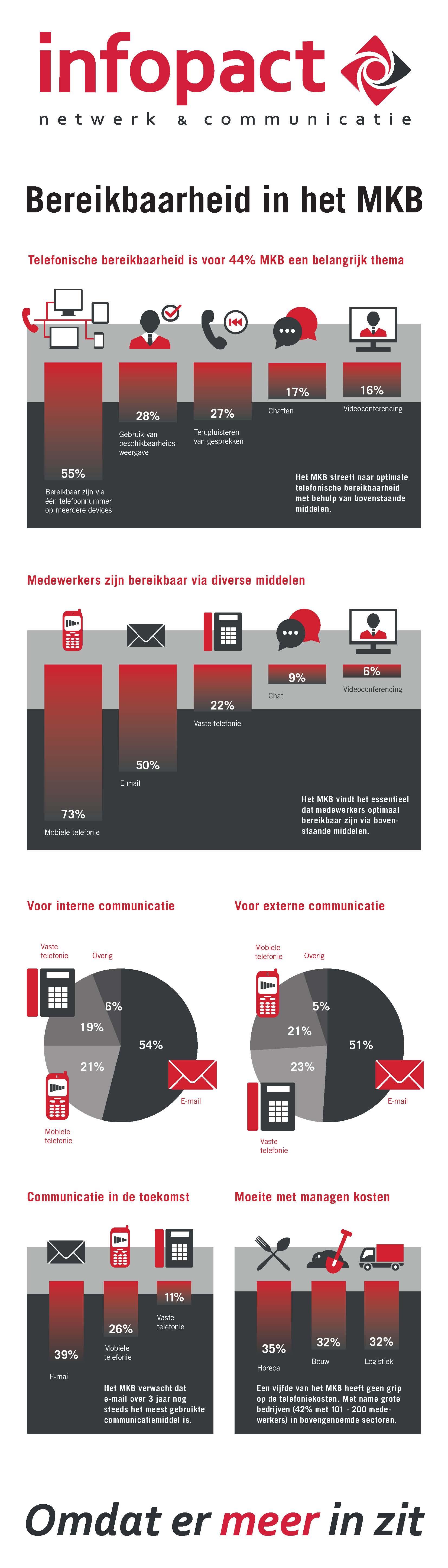 Infographic Infopact onderzoek Bereikbaarheid in het MKB